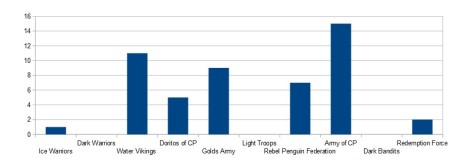 A graph to show which army uses AUSIA the most and the most effectively.